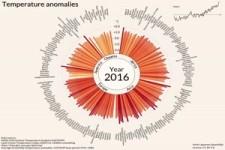 Die globale Erwärmung über viele Jahre in 34 Sekunden